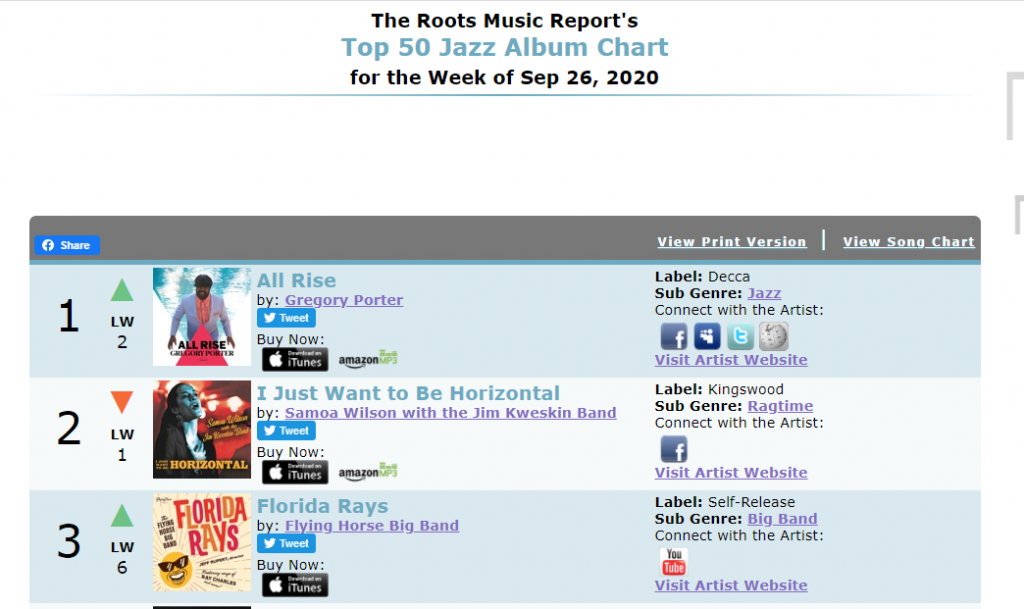 RMR chart shows Florida Rays at the #3 spot